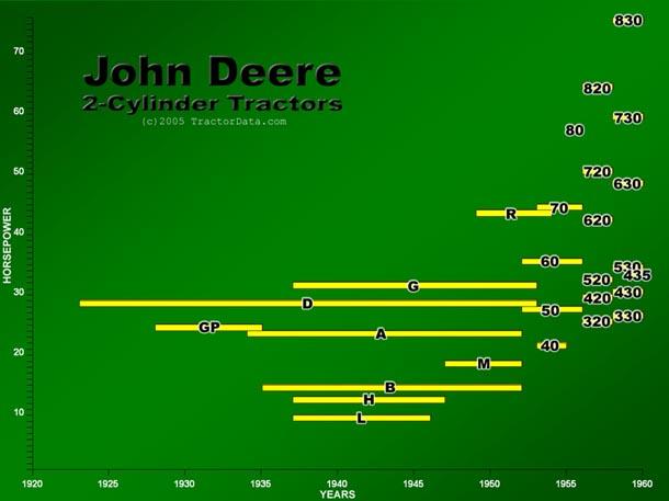John Deere Cylinder Chart T