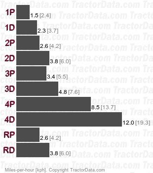 D14 Power-Director  speeds