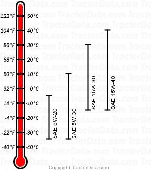 4455 diesel engine oil chart