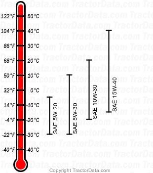 1070 diesel engine oil chart