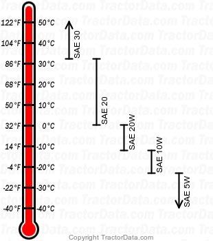 740 LP gas engine oil chart