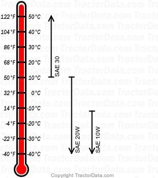TE-20 gasoline engine oil chart