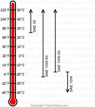 L3300 diesel engine oil chart
