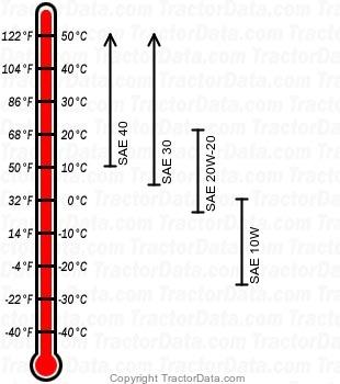 250AS diesel engine oil chart