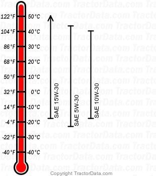 4110 diesel engine oil chart