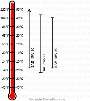 4115 diesel engine oil chart