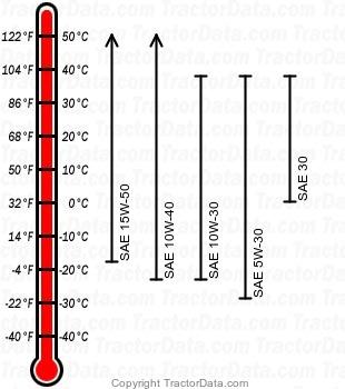 4520 diesel engine oil chart