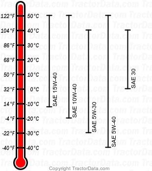 5205 diesel engine oil chart