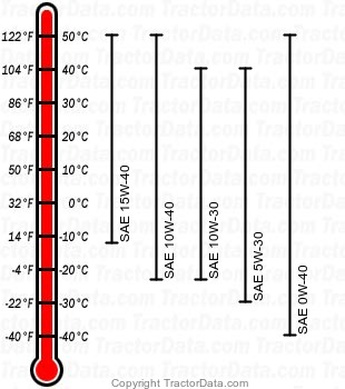5325 diesel engine oil chart