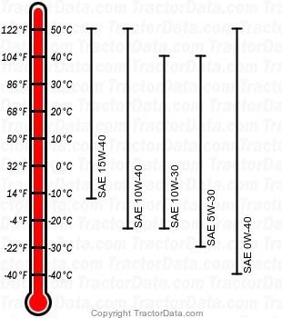 5525 diesel engine oil chart