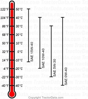 6420 diesel engine oil chart