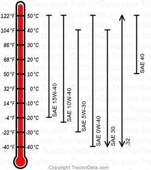 8420T diesel engine oil chart
