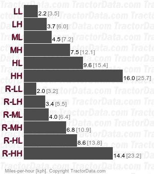 L4240 HST Plus hydrostatic speeds