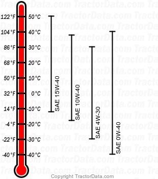 5310 diesel engine oil chart