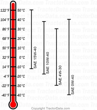 5510 diesel engine oil chart