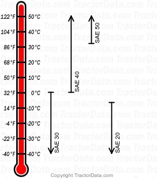 E27N Major gasoline engine oil chart