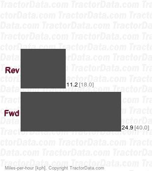 8320RT Infinitely Variable Transmission (IVT)  speeds
