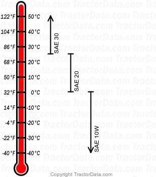 TU157 diesel engine oil chart