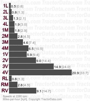 Rekord 75  partially synchronized speeds