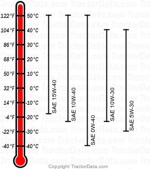 3033R diesel engine oil chart