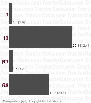 RS1104F  shuttle speeds