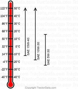 G240 diesel engine oil chart