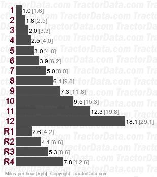 154S  partially synchronized speeds