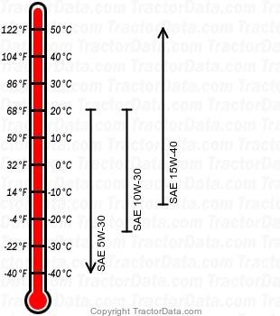 TN75F diesel engine oil chart