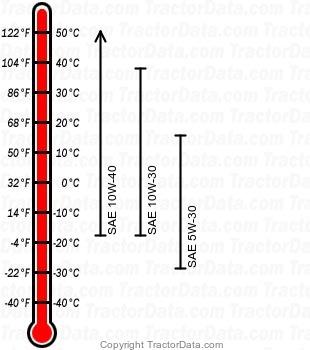 155C gasoline engine oil chart