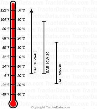 L111 gasoline engine oil chart