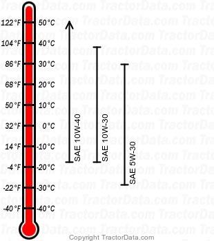 LX280 gasoline engine oil chart