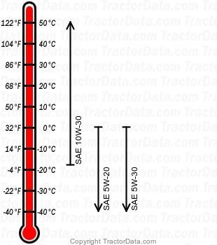 LT1050 gasoline engine oil chart