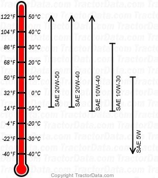 H4013 gasoline engine oil chart