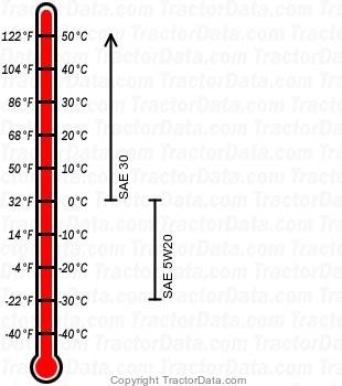 111H gasoline engine oil chart