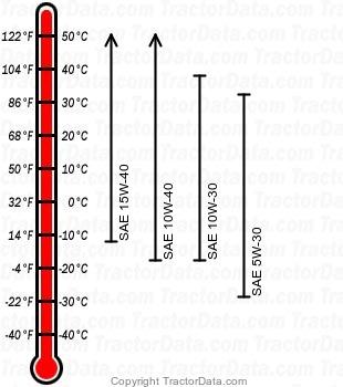 X165 gasoline engine oil chart