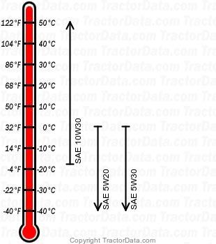 GT 2186 gasoline engine oil chart