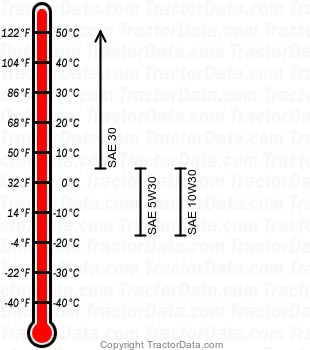 GT 2521 gasoline engine oil chart