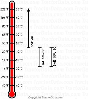 LT 2180 gasoline engine oil chart