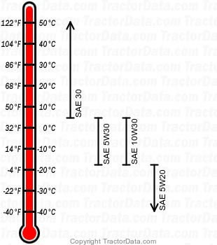 HDS 2165 gasoline engine oil chart