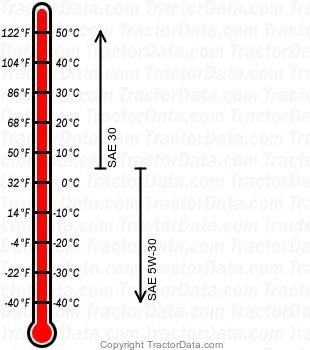 High Sierra 2248 934027 gasoline engine oil chart