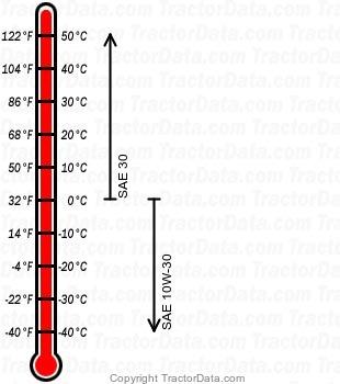 S-10G gasoline engine oil chart