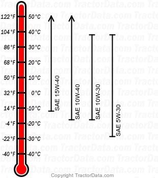 X350R gasoline engine oil chart