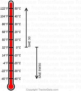 YT2142F 96043023600 gasoline engine oil chart