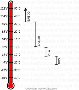 8N distillate engine oil chart
