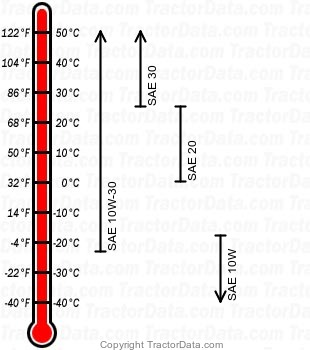 B7100 diesel engine oil chart