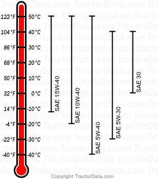 5520 diesel engine oil chart