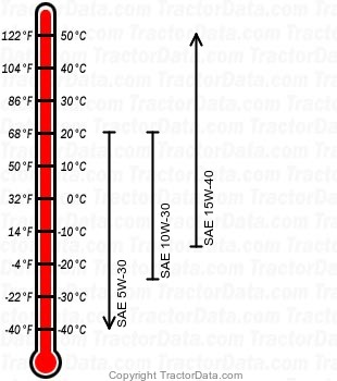TN90F diesel engine oil chart