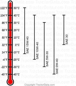 7410 diesel engine oil chart