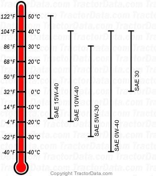 7610 diesel engine oil chart