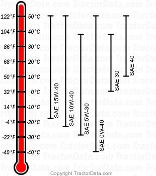 9400 diesel engine oil chart